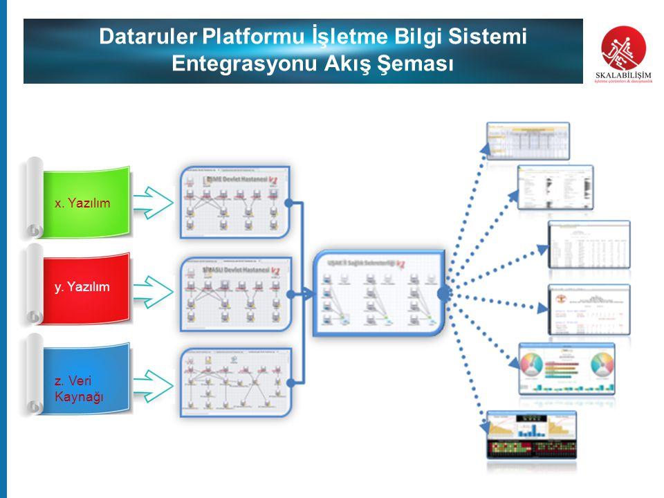 Dataruler Platformu İşletme Bilgi Sistemi Entegrasyonu Akış Şeması