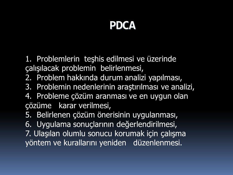 PDCA 1. Problemlerin teşhis edilmesi ve üzerinde çalışılacak problemin belirlenmesi, 2. Problem hakkında durum analizi yapılması,
