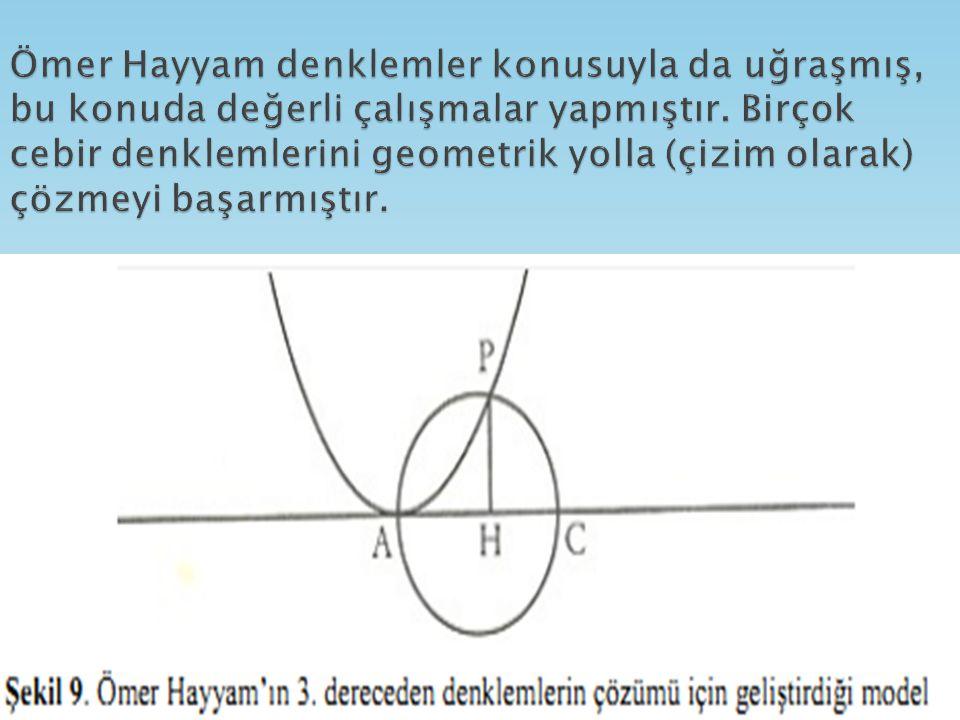 Ömer Hayyam denklemler konusuyla da uğraşmış, bu konuda değerli çalışmalar yapmıştır.