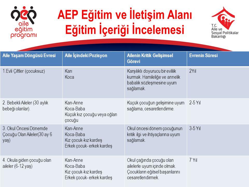 AEP Eğitim ve İletişim Alanı Eğitim İçeriği İncelemesi