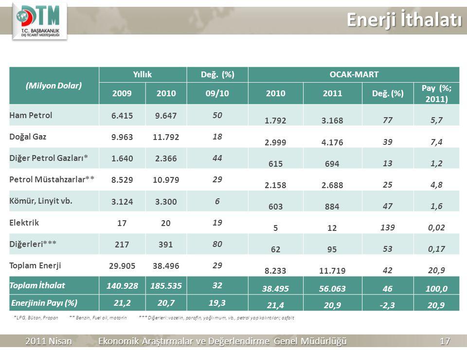 Enerji İthalatı (Milyon Dolar) Yıllık. Değ. (%) OCAK-MART. 2009. 2010. 09/10. 2011. Değ. (%)