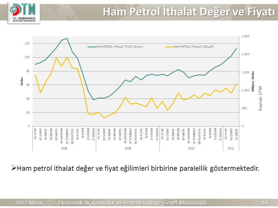 Ham Petrol İthalat Değer ve Fiyatı