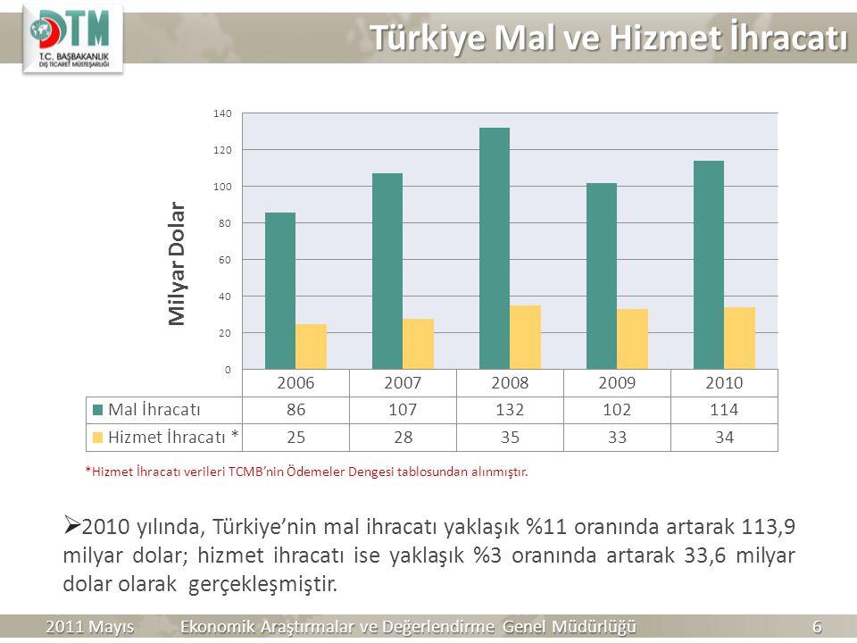 Türkiye Mal ve Hizmet İhracatı