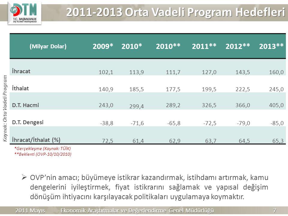 2011-2013 Orta Vadeli Program Hedefleri