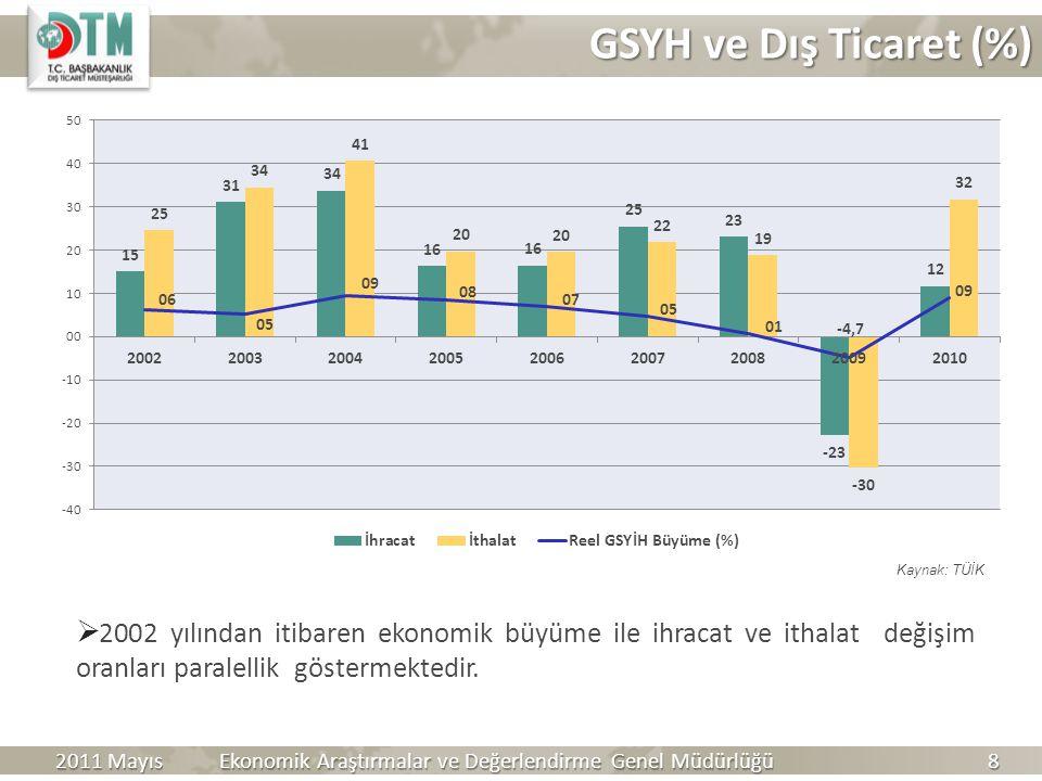 GSYH ve Dış Ticaret (%) Kaynak: TÜİK. 2002 yılından itibaren ekonomik büyüme ile ihracat ve ithalat değişim oranları paralellik göstermektedir.
