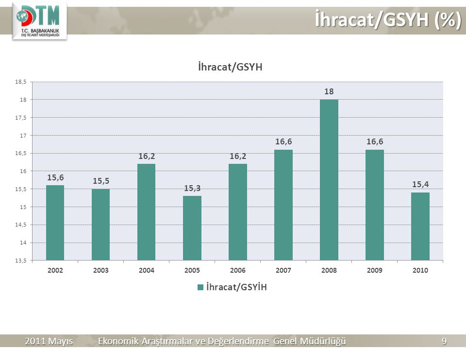 İhracat/GSYH (%) 2011 Mayıs