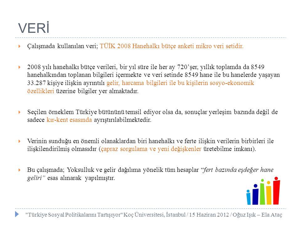 VERİ Çalışmada kullanılan veri; TÜİK 2008 Hanehalkı bütçe anketi mikro veri setidir.