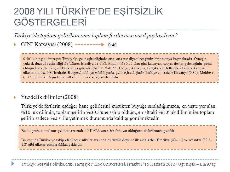 2008 YILI TÜRKİYE'DE EŞİTSİZLİK GÖSTERGELERİ