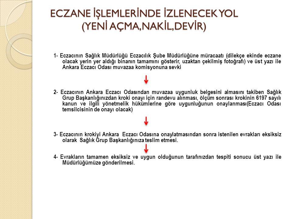 ECZANE İŞLEMLERİNDE İZLENECEK YOL (YENİ AÇMA,NAKİL,DEVİR)