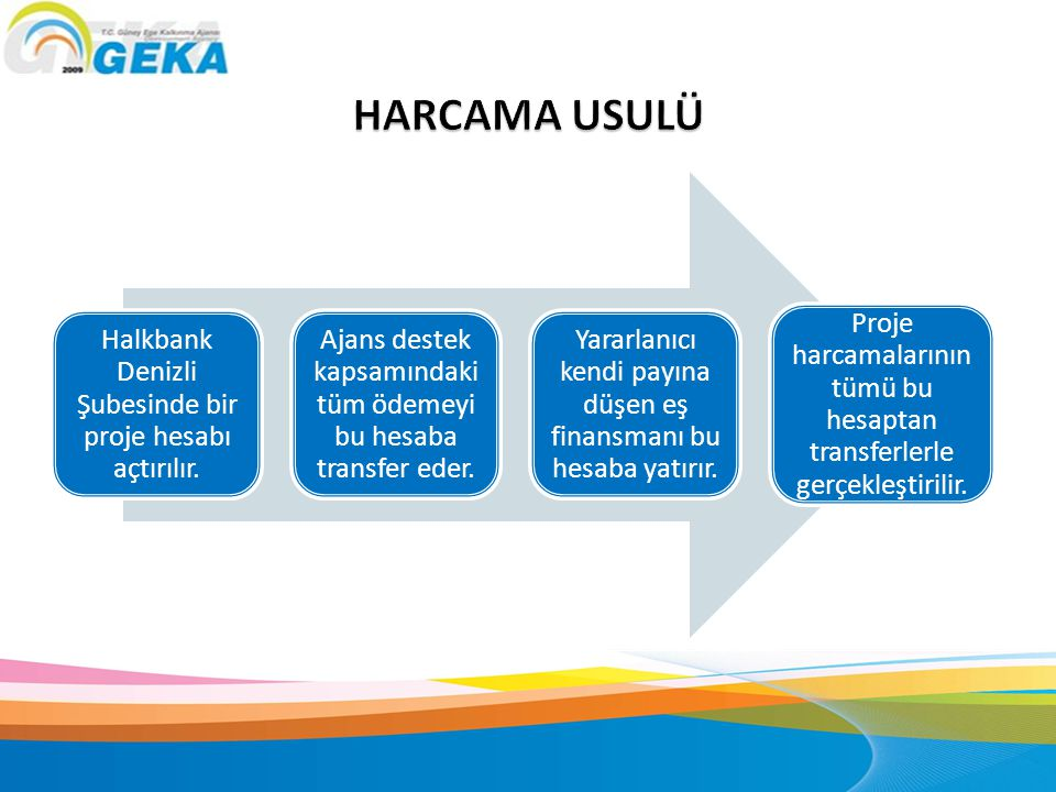HARCAMA USULÜ Halkbank Denizli Şubesinde bir proje hesabı açtırılır.