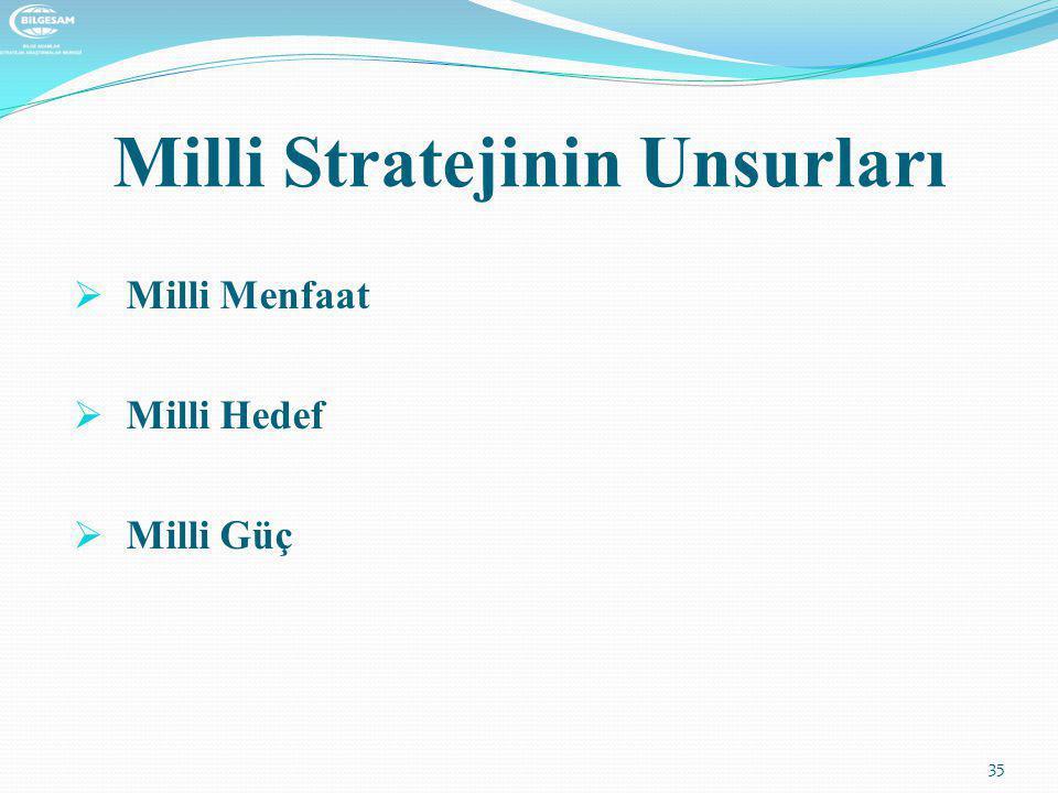 Milli Stratejinin Unsurları