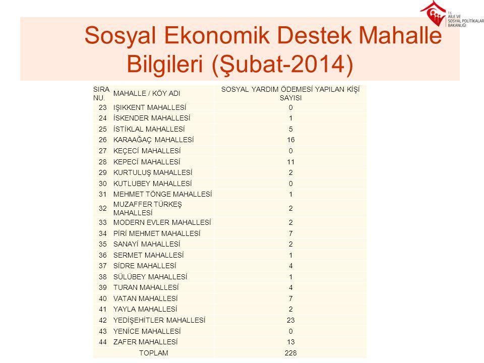 Sosyal Ekonomik Destek Mahalle Bilgileri (Şubat-2014)