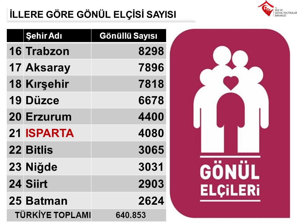 16 Trabzon 8298 17 Aksaray 7896 18 Kırşehir 7818 19 Düzce 6678 20