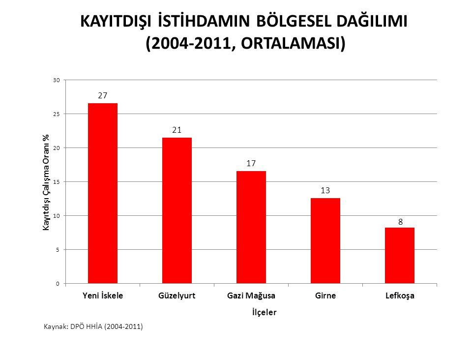 KAYITDIŞI İSTİHDAMIN BÖLGESEL DAĞILIMI (2004-2011, ORTALAMASI)