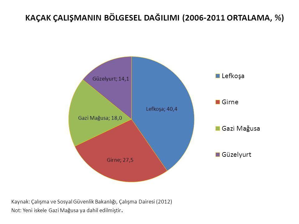 KAÇAK ÇALIŞMANIN BÖLGESEL DAĞILIMI (2006-2011 ORTALAMA, %)