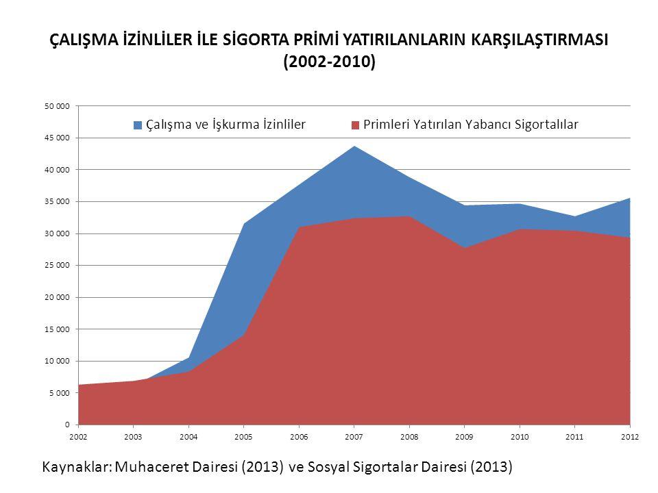 ÇALIŞMA İZİNLİLER İLE SİGORTA PRİMİ YATIRILANLARIN KARŞILAŞTIRMASI (2002-2010)