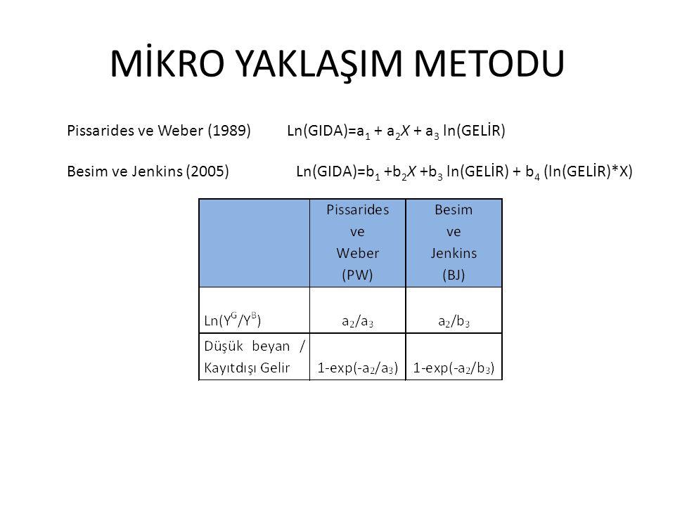 MİKRO YAKLAŞIM METODU Pissarides ve Weber (1989) Ln(GIDA)=a1 + a2X + a3 ln(GELİR)