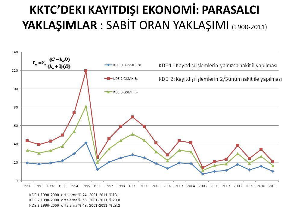 KKTC'deki KayItdIşI Ekonomİ: ParasalcI YaklaşImlar : Sabİt Oran YaklaşImI (1900-2011)