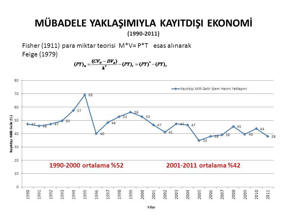 Mübadele YaklaşImIyla KayItdIşI Ekonomİ (1990-2011)