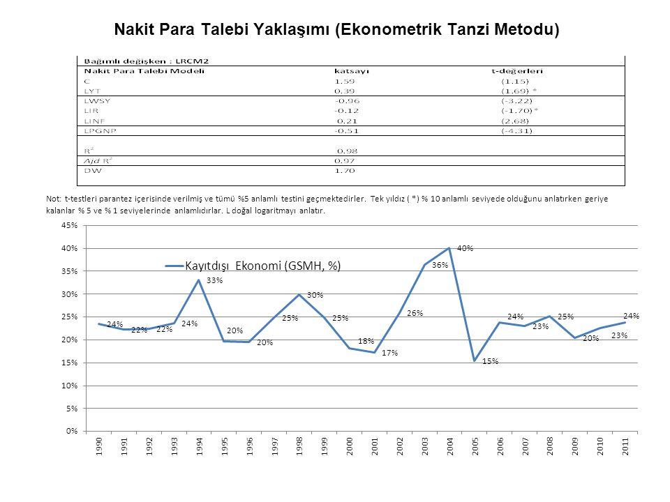 Nakit Para Talebi Yaklaşımı (Ekonometrik Tanzi Metodu)