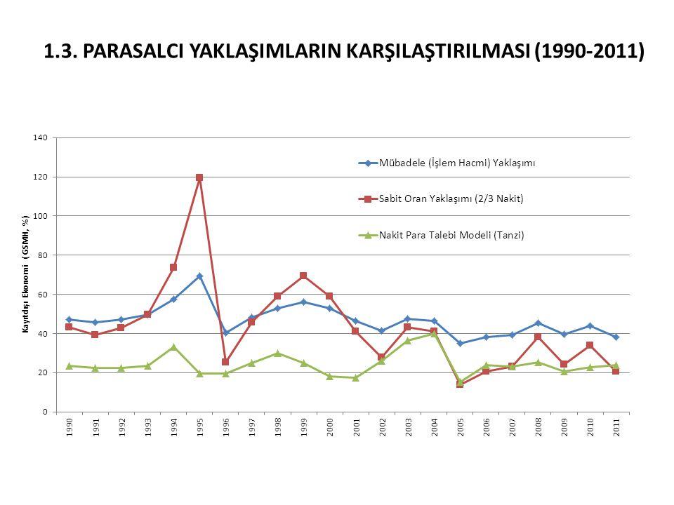 1.3. ParasalcI YaklaşImlarIn KarşIlaştIrILMASI (1990-2011)