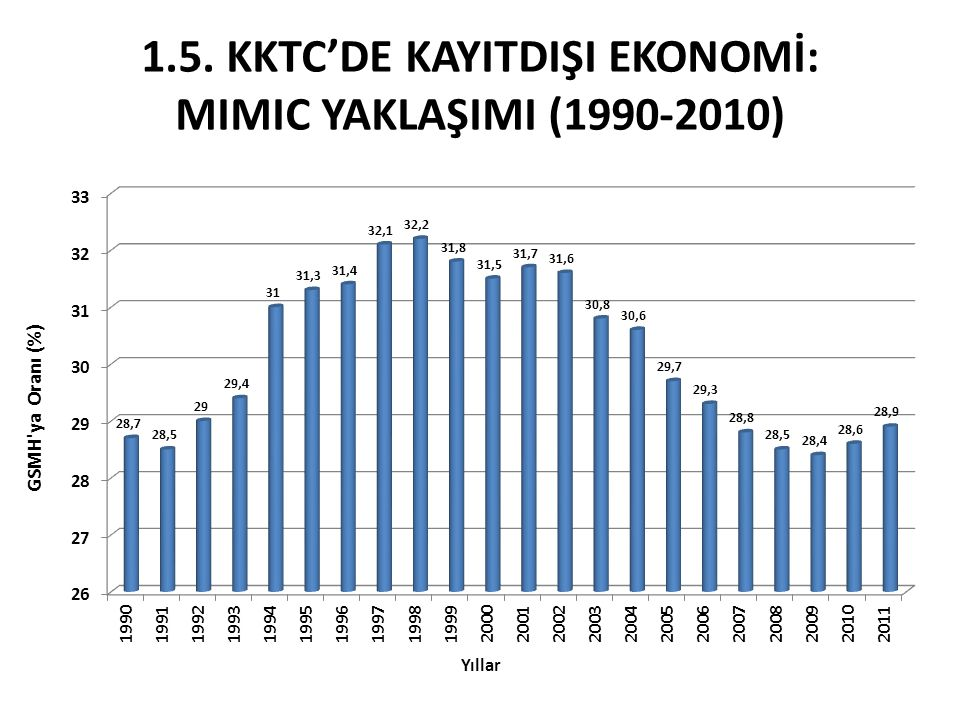1.5. KKTC'de kayItdIşI ekonomİ: MIMIC YAKLAŞIMI (1990-2010)
