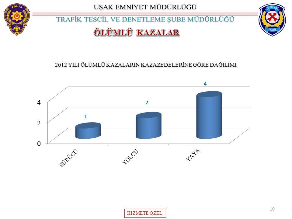 2012 YILI ÖLÜMLÜ KAZALARIN KAZAZEDELERİNE GÖRE DAĞILIMI