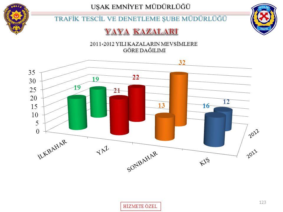 2011-2012 YILI KAZALARIN MEVSİMLERE