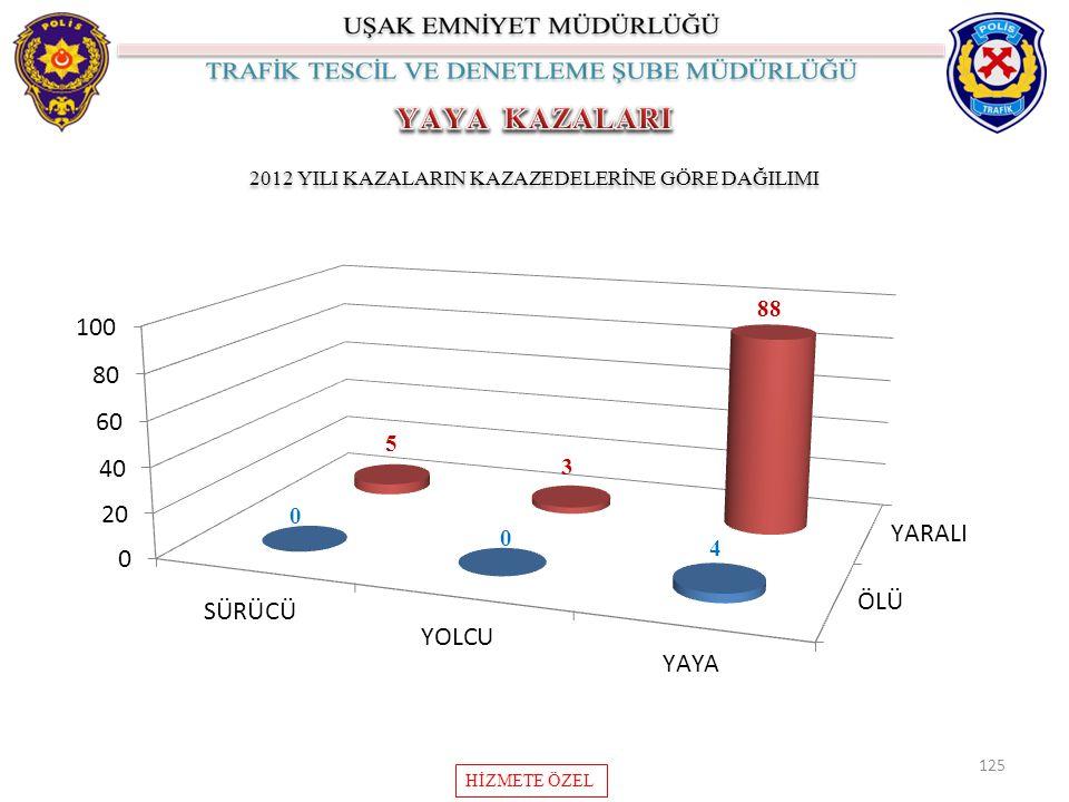 2012 YILI KAZALARIN KAZAZEDELERİNE GÖRE DAĞILIMI
