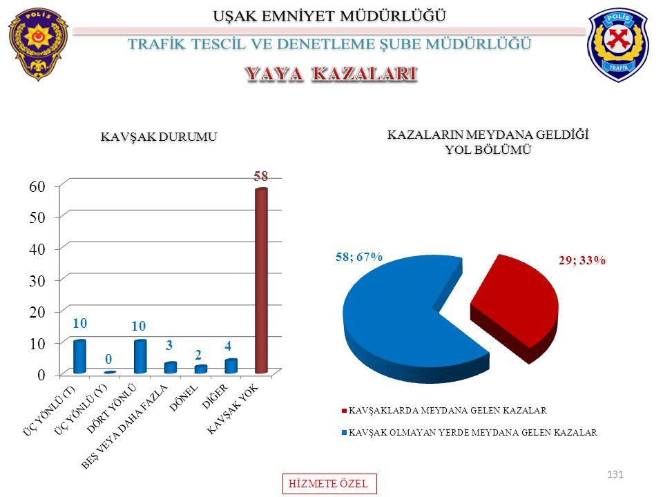 KAZALARIN MEYDANA GELDİĞİ