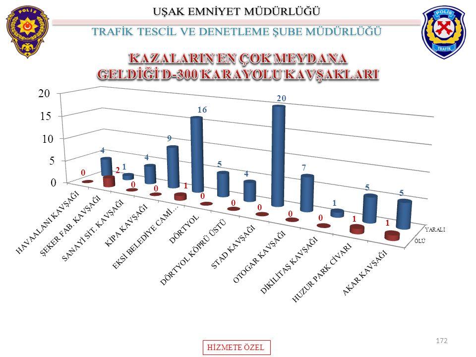 KAZALARIN EN ÇOK MEYDANA GELDİĞİ D-300 KARAYOLU KAVŞAKLARI