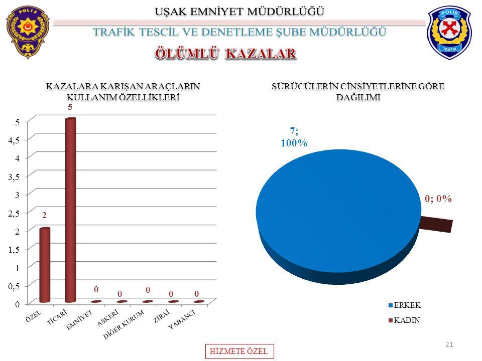 ÖLÜMLÜ KAZALAR KAZALARA KARIŞAN ARAÇLARIN KULLANIM ÖZELLİKLERİ