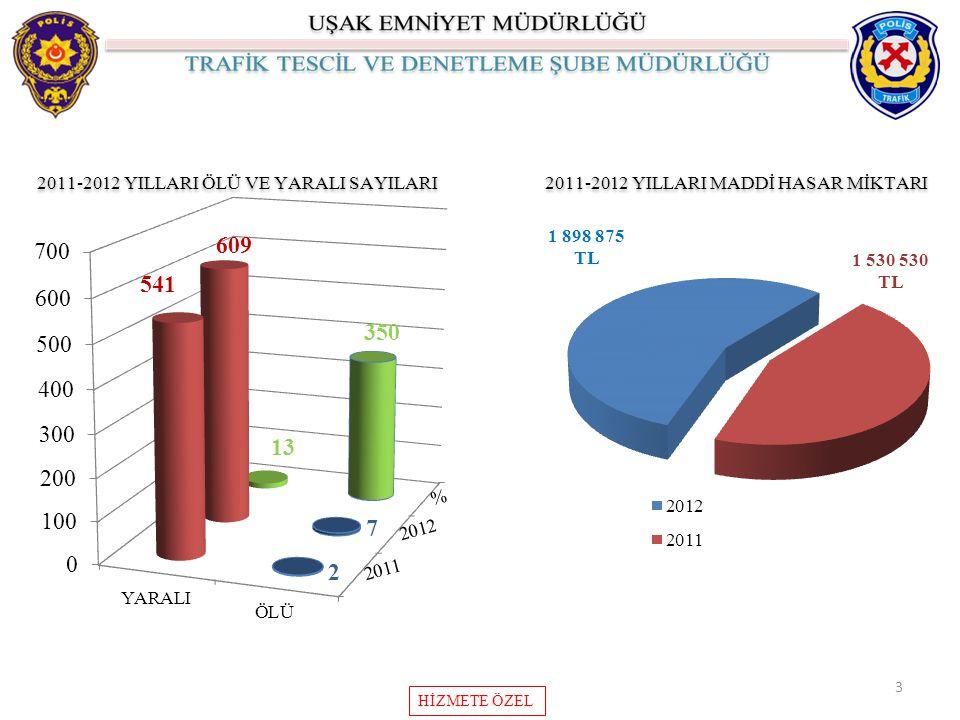 2011-2012 YILLARI ÖLÜ VE YARALI SAYILARI