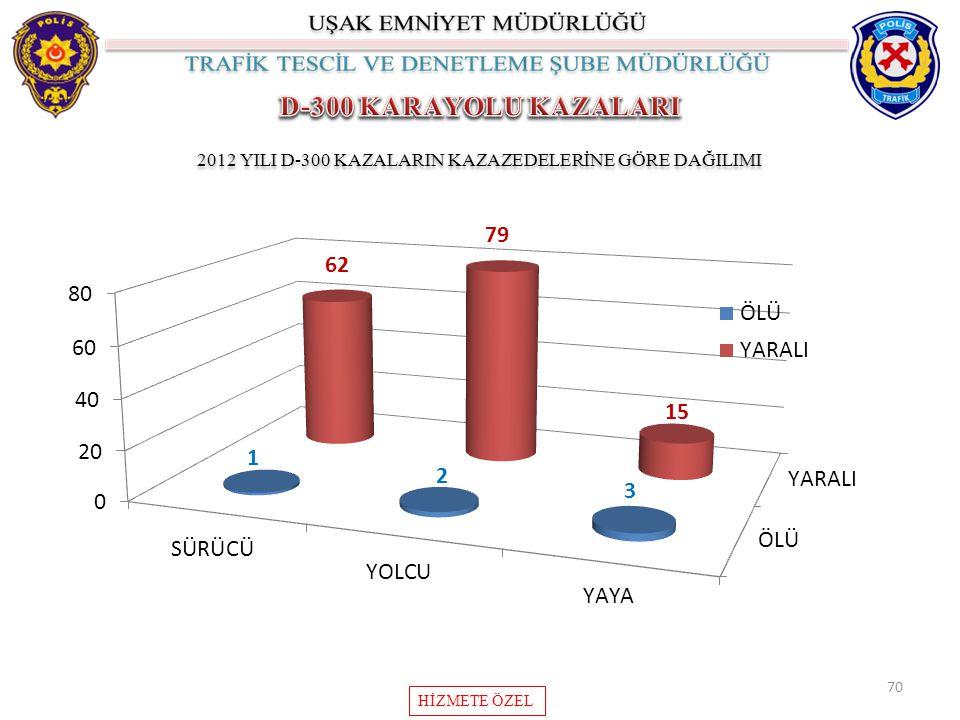 2012 YILI D-300 KAZALARIN KAZAZEDELERİNE GÖRE DAĞILIMI