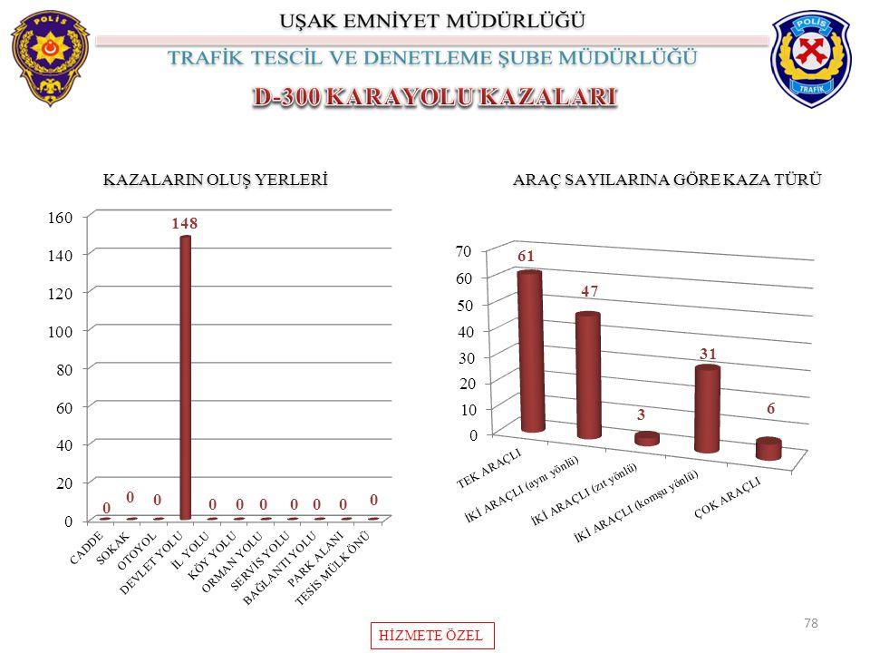 D-300 KARAYOLU KAZALARI KAZALARIN OLUŞ YERLERİ