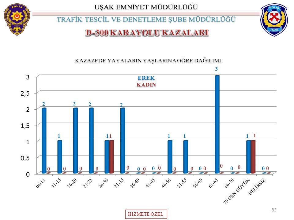 KAZAZEDE YAYALARIN YAŞLARINA GÖRE DAĞILIMI