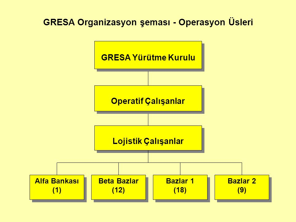 GRESA Organizasyon şeması - Operasyon Üsleri