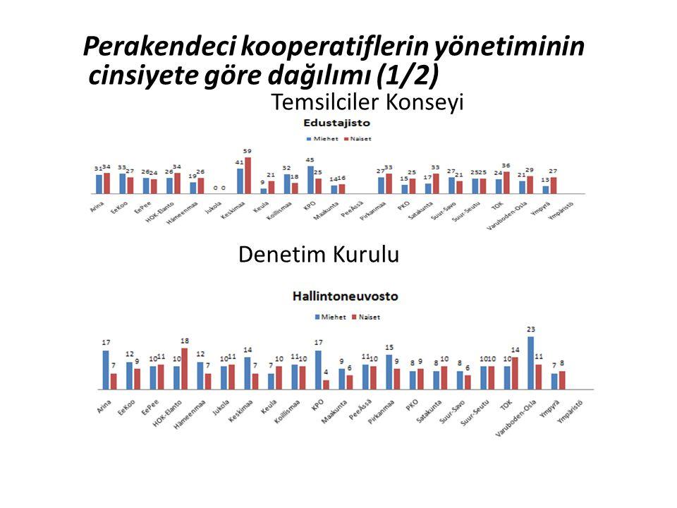 Perakendeci kooperatiflerin yönetiminin cinsiyete göre dağılımı (1/2)