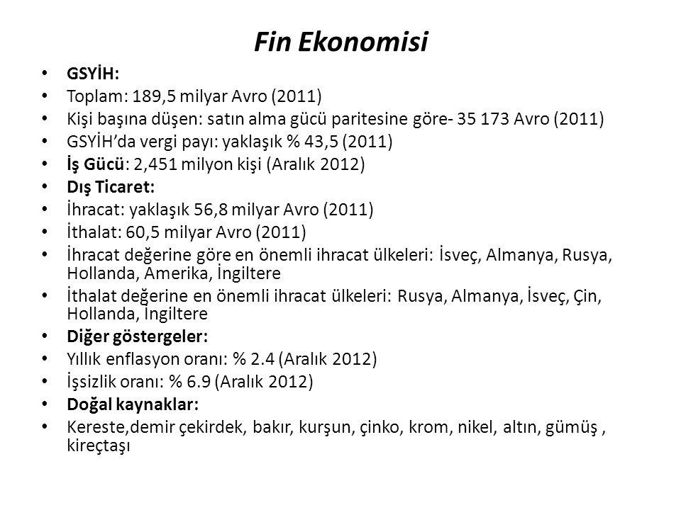 Fin Ekonomisi GSYİH: Toplam: 189,5 milyar Avro (2011)