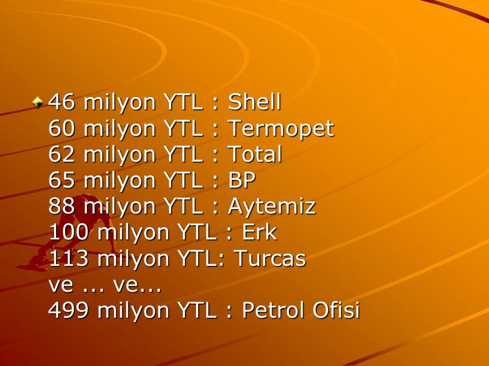 46 milyon YTL : Shell 60 milyon YTL : Termopet 62 milyon YTL : Total 65 milyon YTL : BP 88 milyon YTL : Aytemiz 100 milyon YTL : Erk 113 milyon YTL: Turcas ve ...