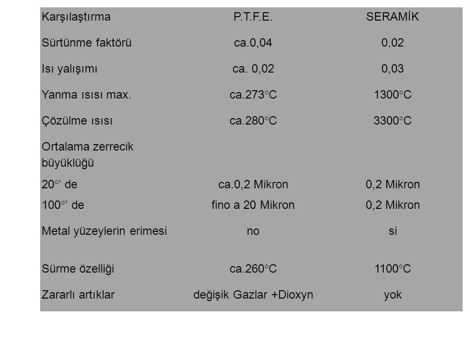değişik Gazlar +Dioxyn