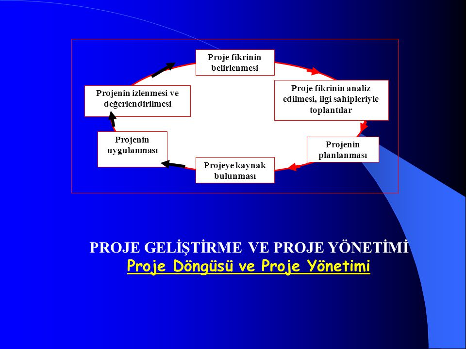 Proje Döngüsü ve Proje Yönetimi