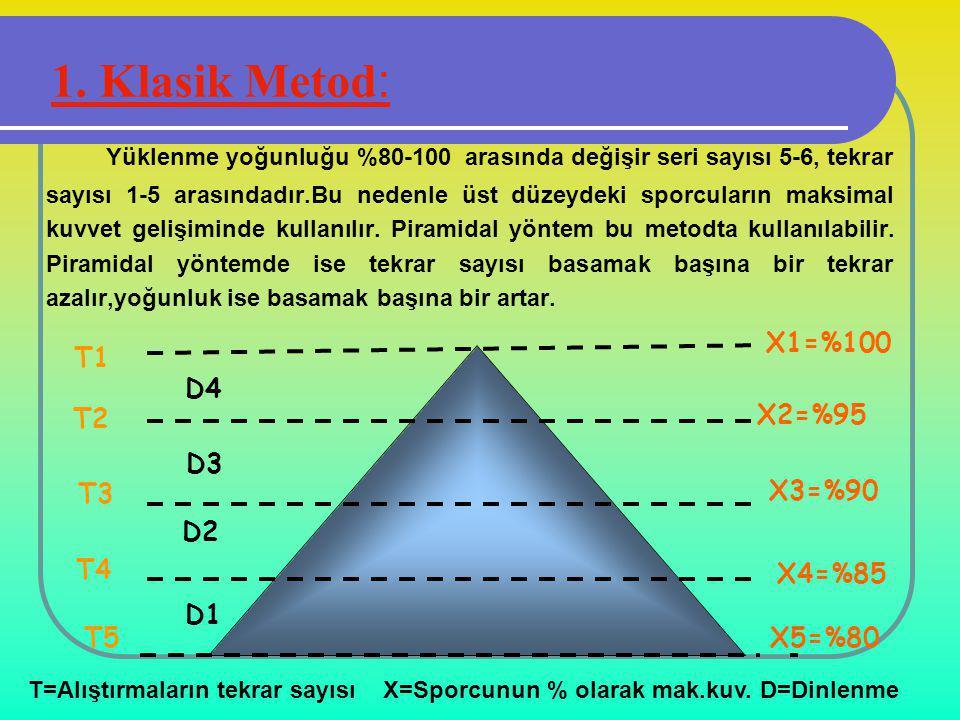 1. Klasik Metod: