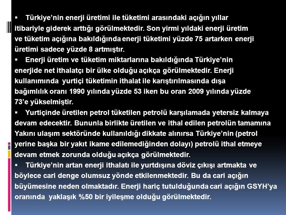 Türkiye'nin enerji üretimi ile tüketimi arasındaki açığın yıllar