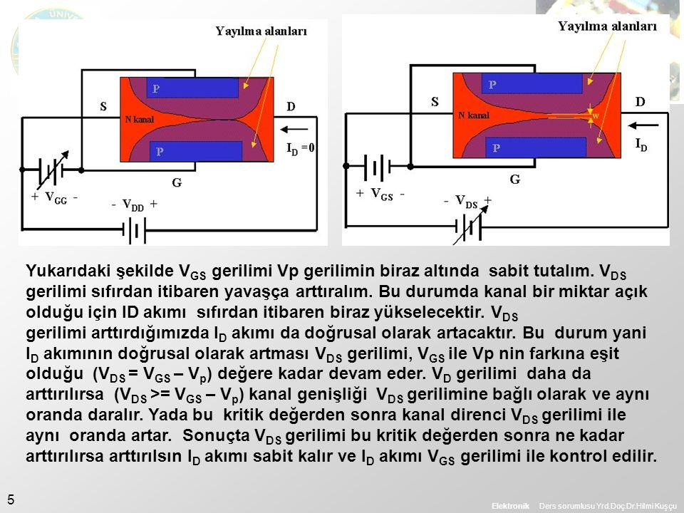 Yukarıdaki şekilde VGS gerilimi Vp gerilimin biraz altında sabit tutalım. VDS gerilimi sıfırdan itibaren yavaşça arttıralım. Bu durumda kanal bir miktar açık olduğu için ID akımı sıfırdan itibaren biraz yükselecektir. VDS gerilimi arttırdığımızda ID akımı da doğrusal olarak artacaktır. Bu durum yani ID akımının doğrusal olarak artması VDS gerilimi, VGS ile Vp nin farkına eşit olduğu (VDS = VGS – Vp) değere kadar devam eder. VD gerilimi daha da arttırılırsa (VDS >= VGS – Vp) kanal genişliği VDS gerilimine bağlı olarak ve aynı oranda daralır. Yada bu kritik değerden sonra kanal direnci VDS gerilimi ile aynı oranda artar. Sonuçta VDS gerilimi bu kritik değerden sonra ne kadar arttırılırsa arttırılsın ID akımı sabit kalır ve ID akımı VGS gerilimi ile kontrol edilir.