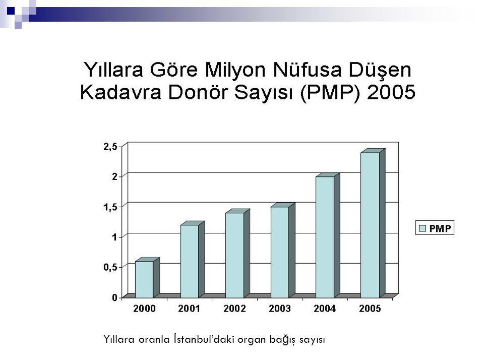 Yıllara oranla İstanbul'daki organ bağış sayısı