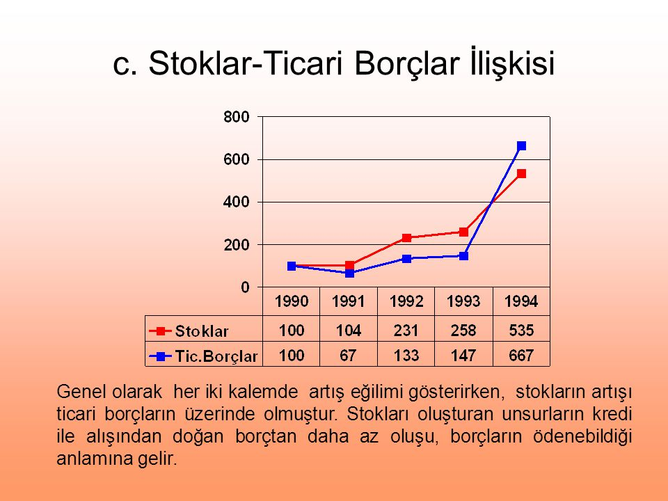c. Stoklar-Ticari Borçlar İlişkisi