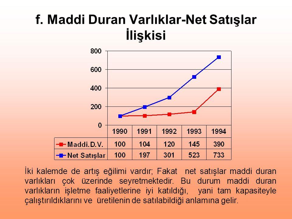 f. Maddi Duran Varlıklar-Net Satışlar İlişkisi
