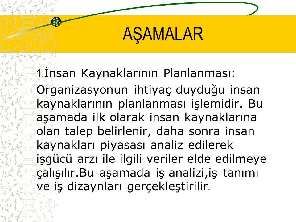 AŞAMALAR 1.İnsan Kaynaklarının Planlanması: