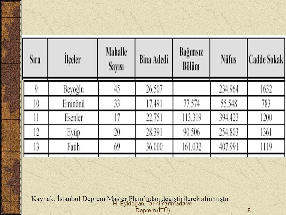 Kaynak: İstanbul Deprem Master Planı'ndan değiştirilerek alınmıştır